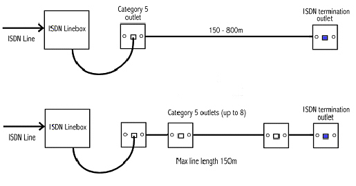 isdn a basic guide in the first diagram a cat 5 outlet is used a cat 5 patch cord as a simple way to connect the extension wiring to the linebox