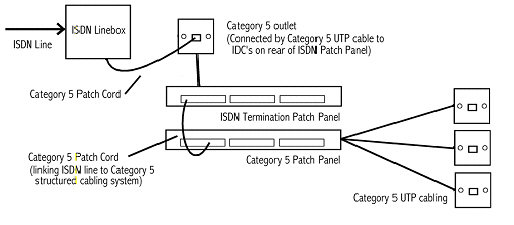wp49407b96_02 isdn a basic guide isdn wiring diagram at crackthecode.co